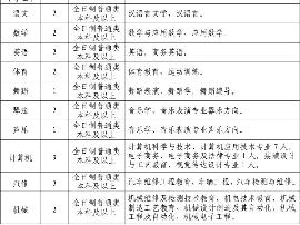 沧州两县市招聘教师 专业需求这么多
