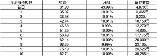 新股上市定位分析:赛意信息明上市 发行价22.14元