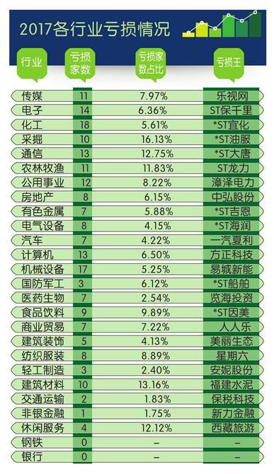 各行业亏损王曝光 38家公司连续两年隐形亏损