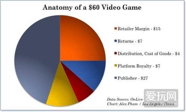 60美元如何被发行商,零售商们瓜分