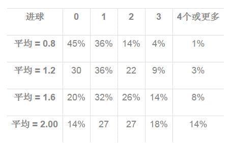 足球比赛中的进球数如何计算?
