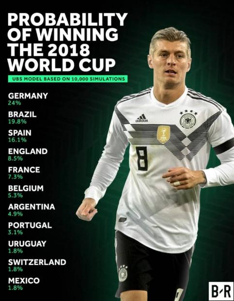 世界杯夺冠概率:德国力压巴西居榜首 法国仅第五
