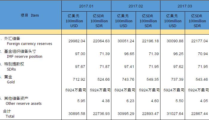 中国3月外汇储备30091亿美元