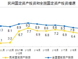 前10月全国民间固定资产投资增长5.8% 东北地区下降