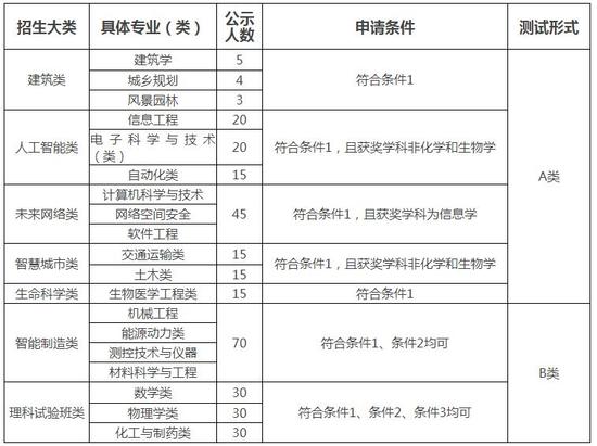 东南大学2018年自主招生简章