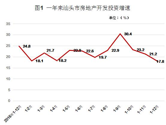 汕头统计局:2017年汕头房地产开发投资和销售情况