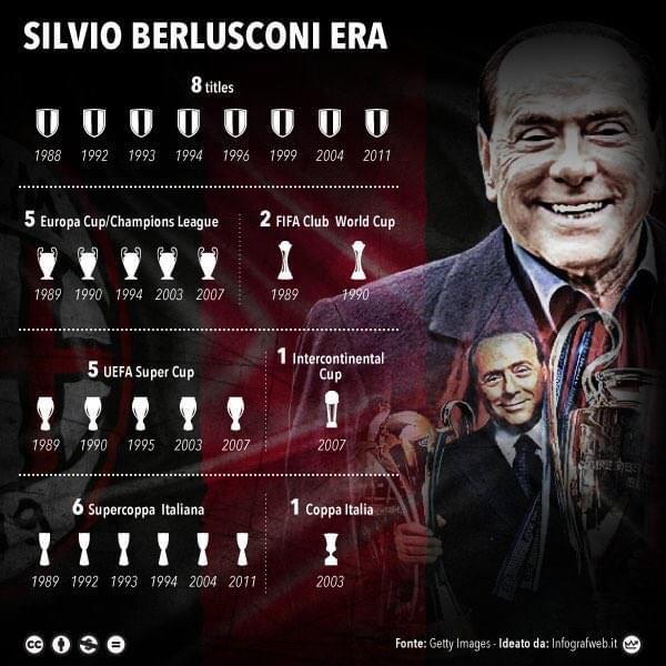 谢谢老贝!米兰贝卢斯科尼时代落幕 31年29座奖杯
