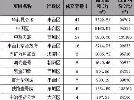 11月北京8万+公寓豪宅成交量创历史新高