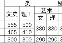 2017云南高考分数线公布:一本理500分 文555分