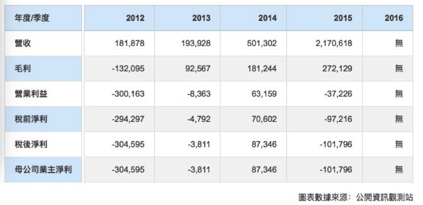 赛龙重组迷雾重重:与台湾信亿合作内藏隐情