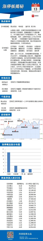 7月13日涨停板揭秘:中报预增股持续受资金追捧