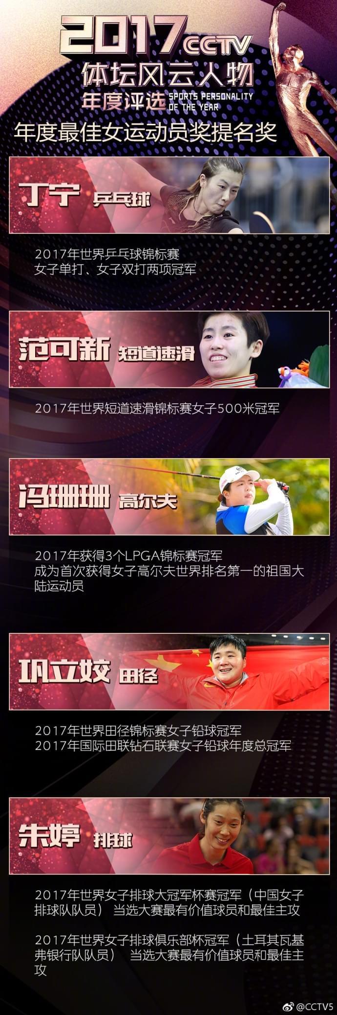 风云人物提名奖:徐嘉余苏炳添争佳男 丁宁PK朱婷