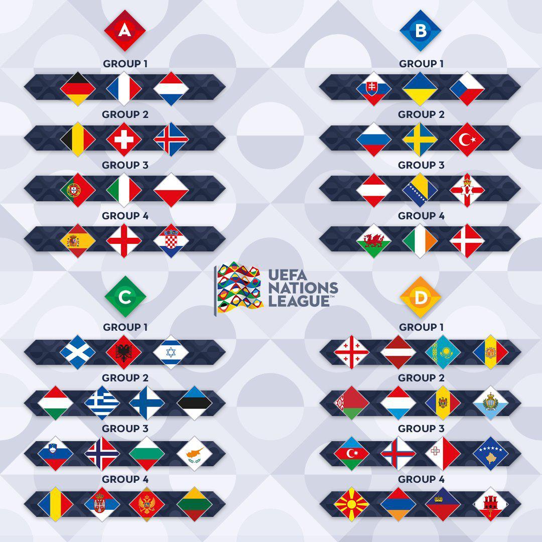 欧洲国家联赛抽签分组:德法荷混战 西班牙PK英格兰