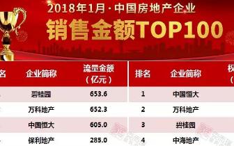 2018年1月中国房地产企业销售TOP100排行榜发布