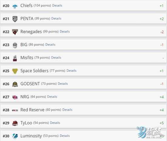 CS:GO世界排名变更:SK登顶 Tyloo重回前三十