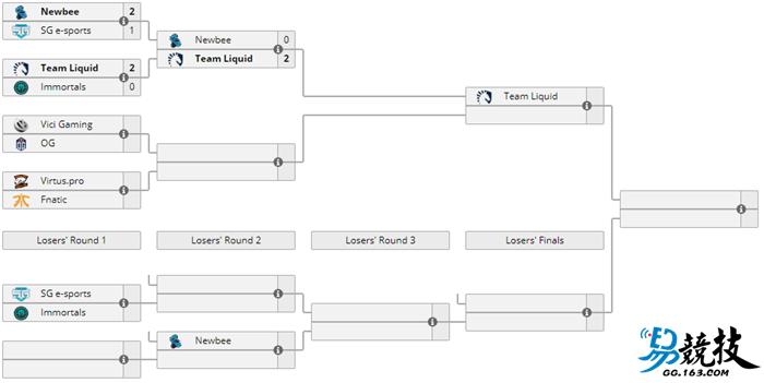 冠军魔咒不存在 DOTA2深渊联赛Liquid再次击败NB