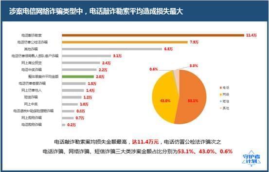 腾讯反电信网络诈骗大数据报告:广东、广西成重灾区