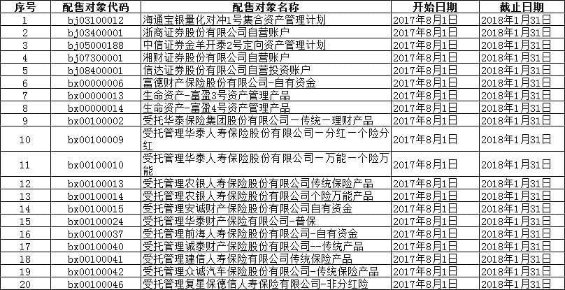 1000多新股配售对象入黑名单 浙商证券自营等在列
