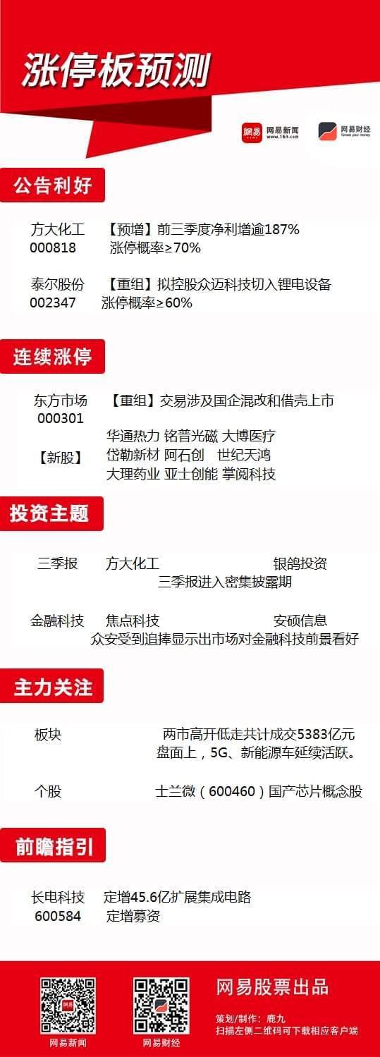 10月10日涨停板预测:三季报行情或拉开序幕