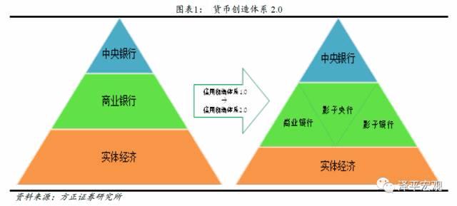 """任泽平:""""影子央行""""导致金融空转 资金脱实向虚"""