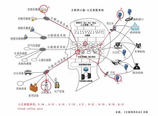 互联网+AI,云反射弧如何成为人工智能发展的下一个重点