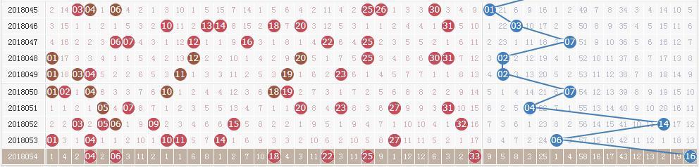 双色球第18055期开奖快讯:红球一组连号 + 蓝球07