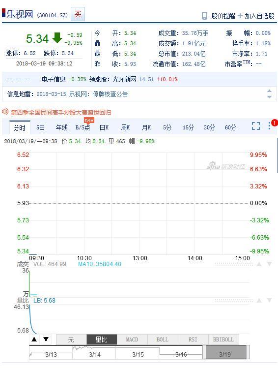 乐视网连续跌停:报5.34元 超百万手压在跌停价