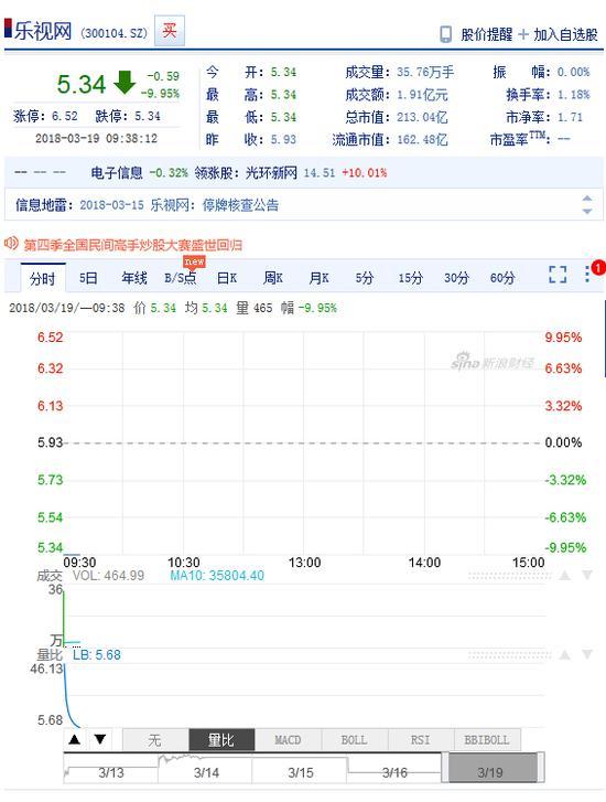 乐视网早盘跌停 报5.34元