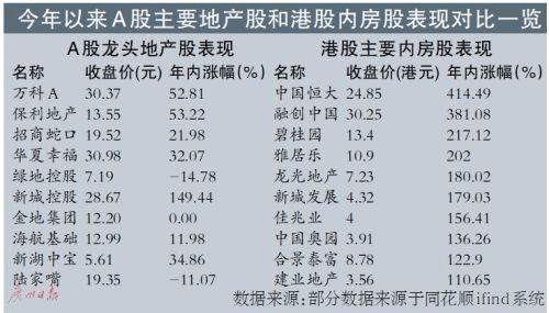 地产股短线反弹 明年压力不小