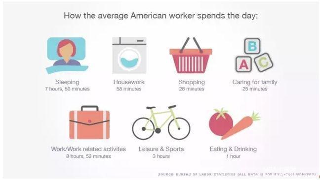 MBA职场:为什么每天工作累 却无法突破瓶颈