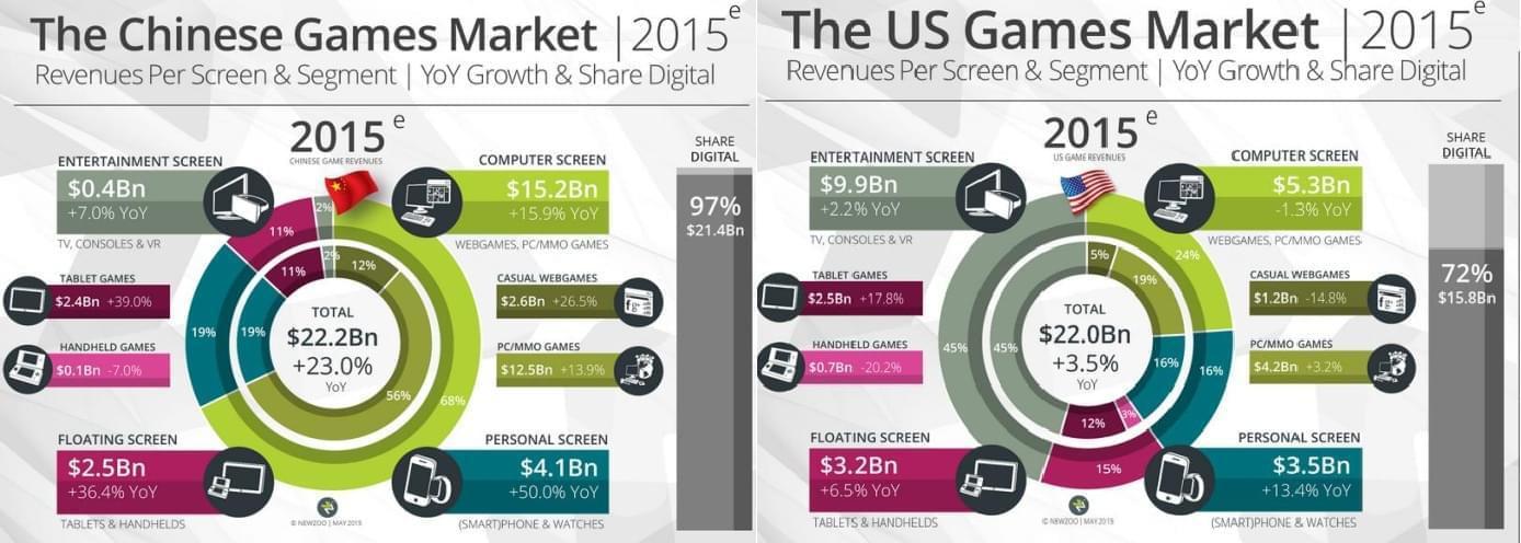 42015年中美游戏市场对比,相比于美国,国内PC占了主导地位