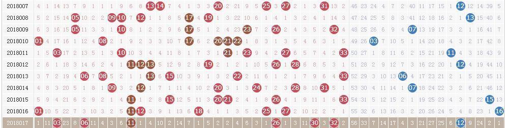 双色球第18018期开奖快讯:红球一组连号12 13+蓝球07