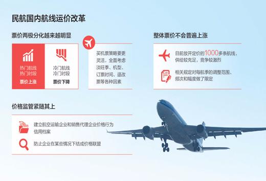 买机票将成技术活:价改后 机票价格趋于两极分化