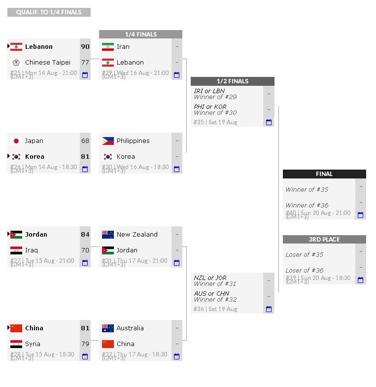 男篮亚洲杯8强对阵出炉:中国队17日夜斗澳大利亚