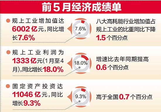 前5月浙江经济运行如何?这组数据告诉你