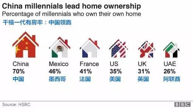 为何美国人租房过得像大爷,国人买房活得像孙子