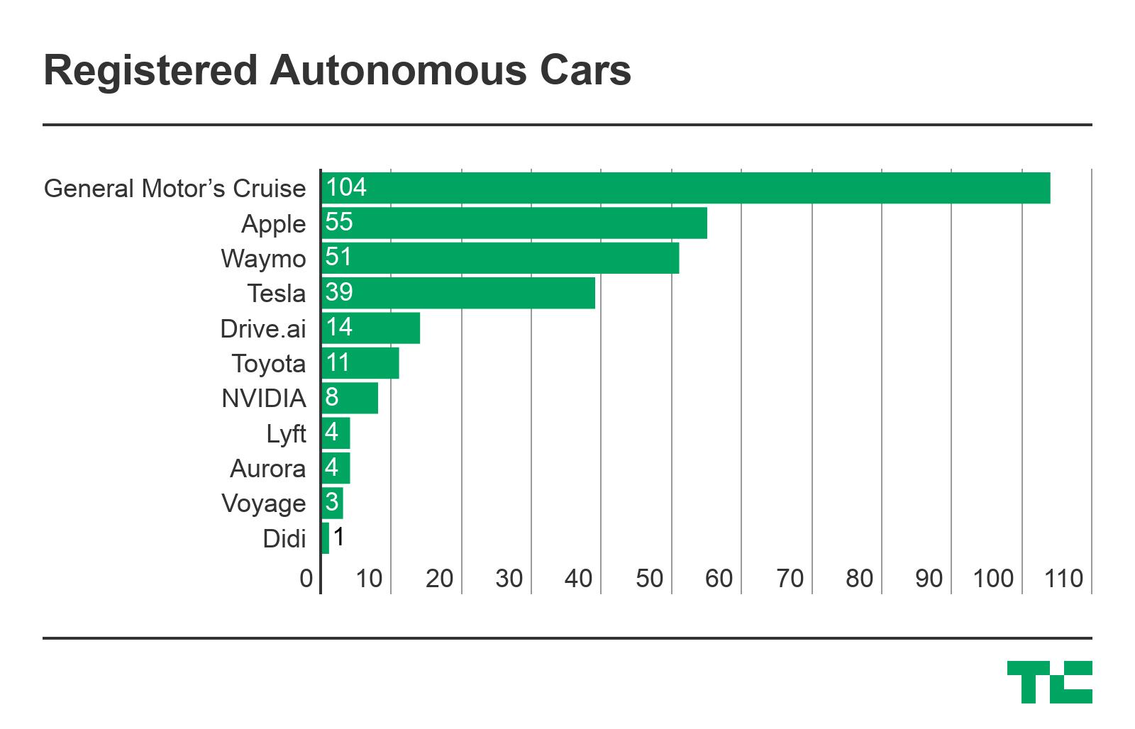 苹果在加州的自动驾驶测试车增至55辆 超过Waymo