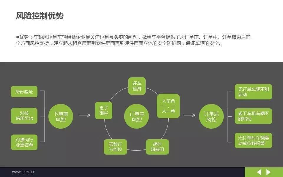 微租车共享汽车版图扩张 深耕三四线潜力市场