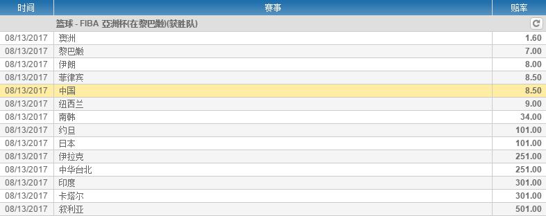 博彩公司看好中国大胜伊拉克 夺冠赔率已跌至第5