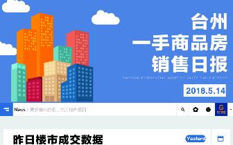 2018年5月14日台州市一手商品房成交348套