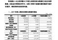 京东方A:三季报净利64.75亿 同比增长4503.45%