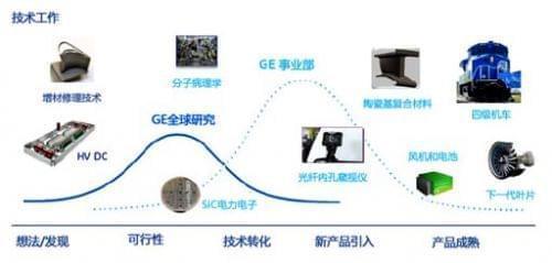 GE全球研究中心的创新成果用于各个事业部