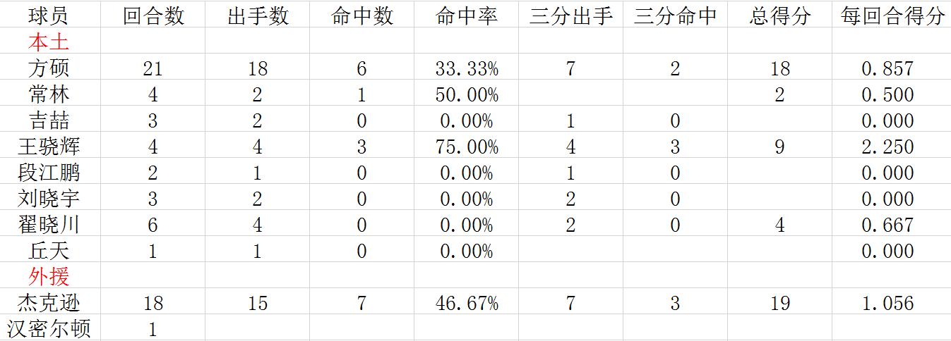 北京关键时刻得分数据一览