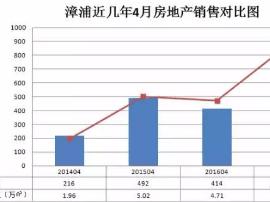 漳浦房地产4月市场报告:供大于求 销售回落