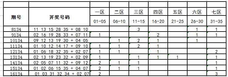 独家-深海大乐透第17134期历史同期走势分析