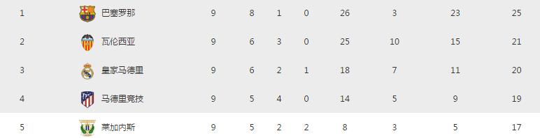 西甲二年级生逆袭争前四 钢铁防线不输巴萨 身价不足皇马1/10