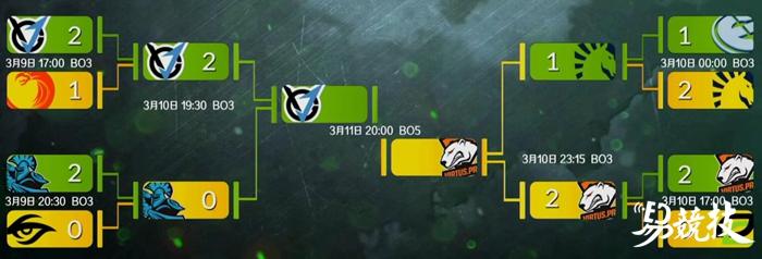 DOTA2 PGL半决赛VP险胜Liquid 今晚八点总决赛战VGJ.T