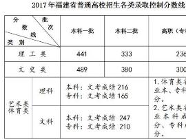 2017福建高考分数线公布:一本理441分 文489分
