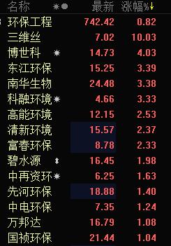 快讯:环保股逆势造好 三维丝开盘涨停