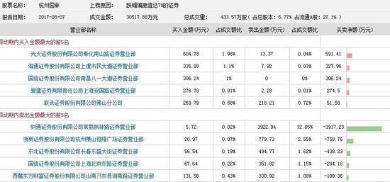 杭州园林高位闪崩跌停 财通证券常熟营业部砸盘